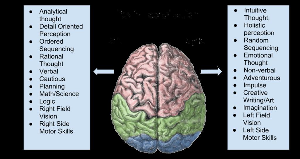 Shift to Right Brain